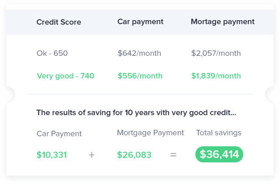Credit Solution Program: Learn How To Improve Your Credit Score